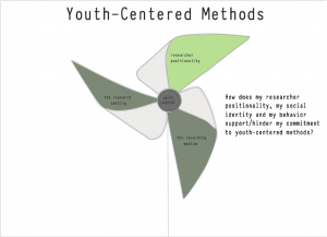 youthcentered